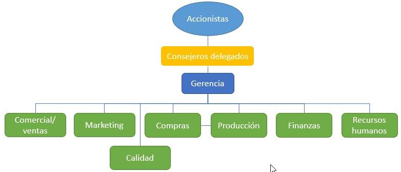 Diagrama de flujo de una empresa