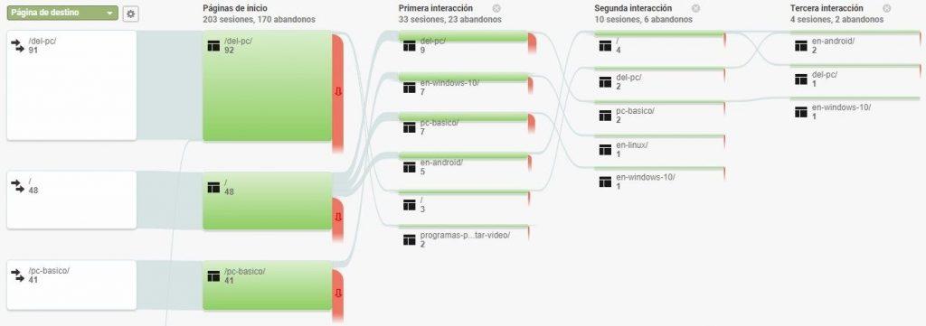 Diagrama de flujo del comportamiento