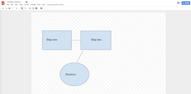 diagrama de flujo Google Drawings