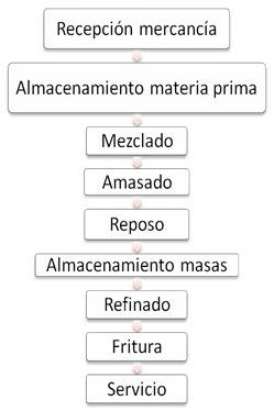 diagrama appcc de una churrería