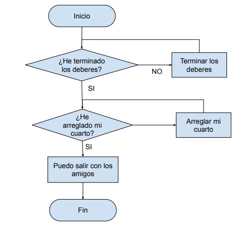 ejemplo diagrama de flujo toma de decisiones