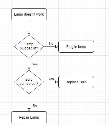 diagrams: plantilla flowchart online sin registro