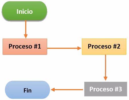 Ejemplo diagrama de flujo en Word