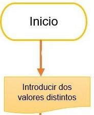 como hacer un diagrama de flujo paso 3