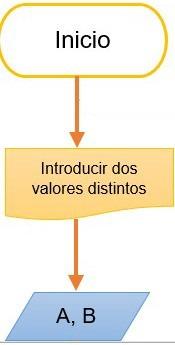 como hacer un diagrama de flujo paso 4