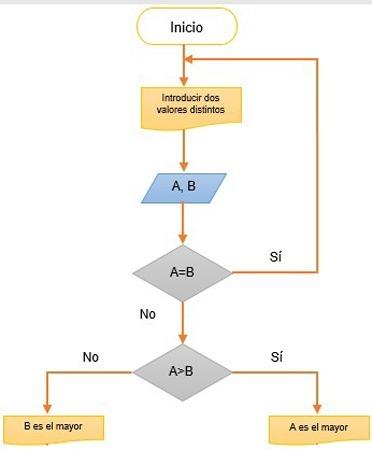 como hacer un diagrama de flujo paso 5