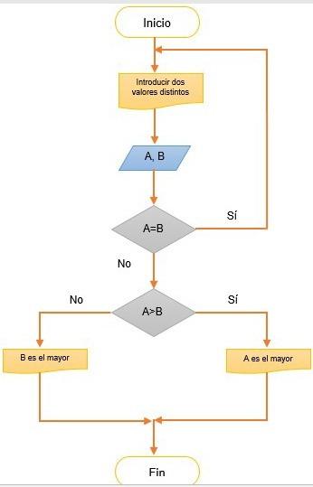 como hacer un diagrama de flujo paso 7